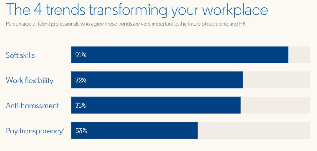 The 4 trends transforming your workplace