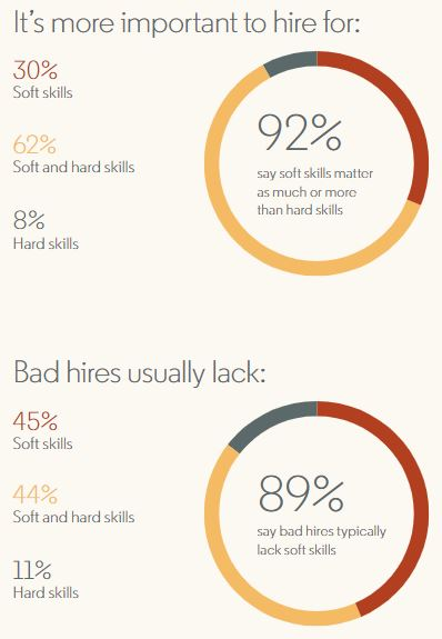 Most hiring and firing decisions come down to soft skills